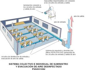 Disinfected air system